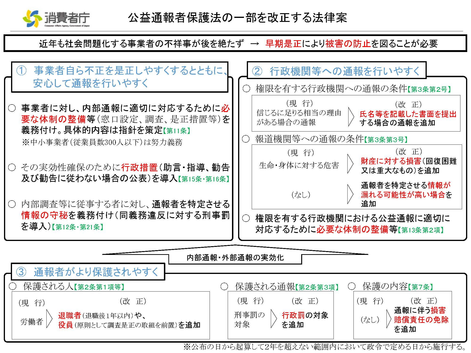 条文詳解:公益通報者保護法改正案を閣議決定、国会提出