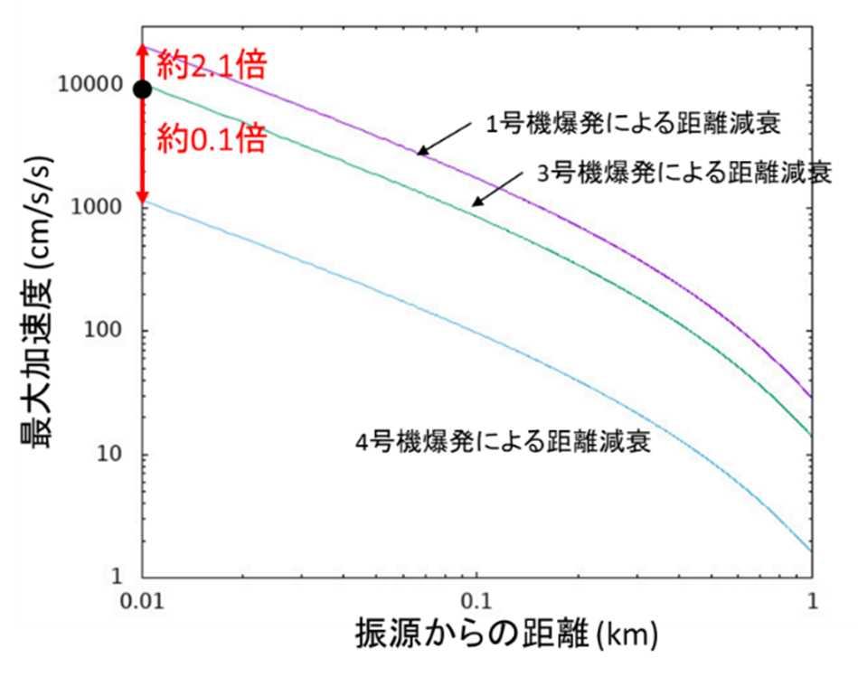 写真・図版 : 福島第一原発1、3、4号機の爆発時の震動の振幅比=原子力規制委員会の検討会の資料から